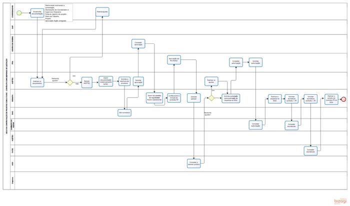 Arquivo 03 Fluxo Processos DISPENSA DE LICITAÇÃO Projeto GLOBAL red