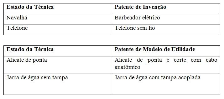 Exemplo Patente Modelo de Utilidade